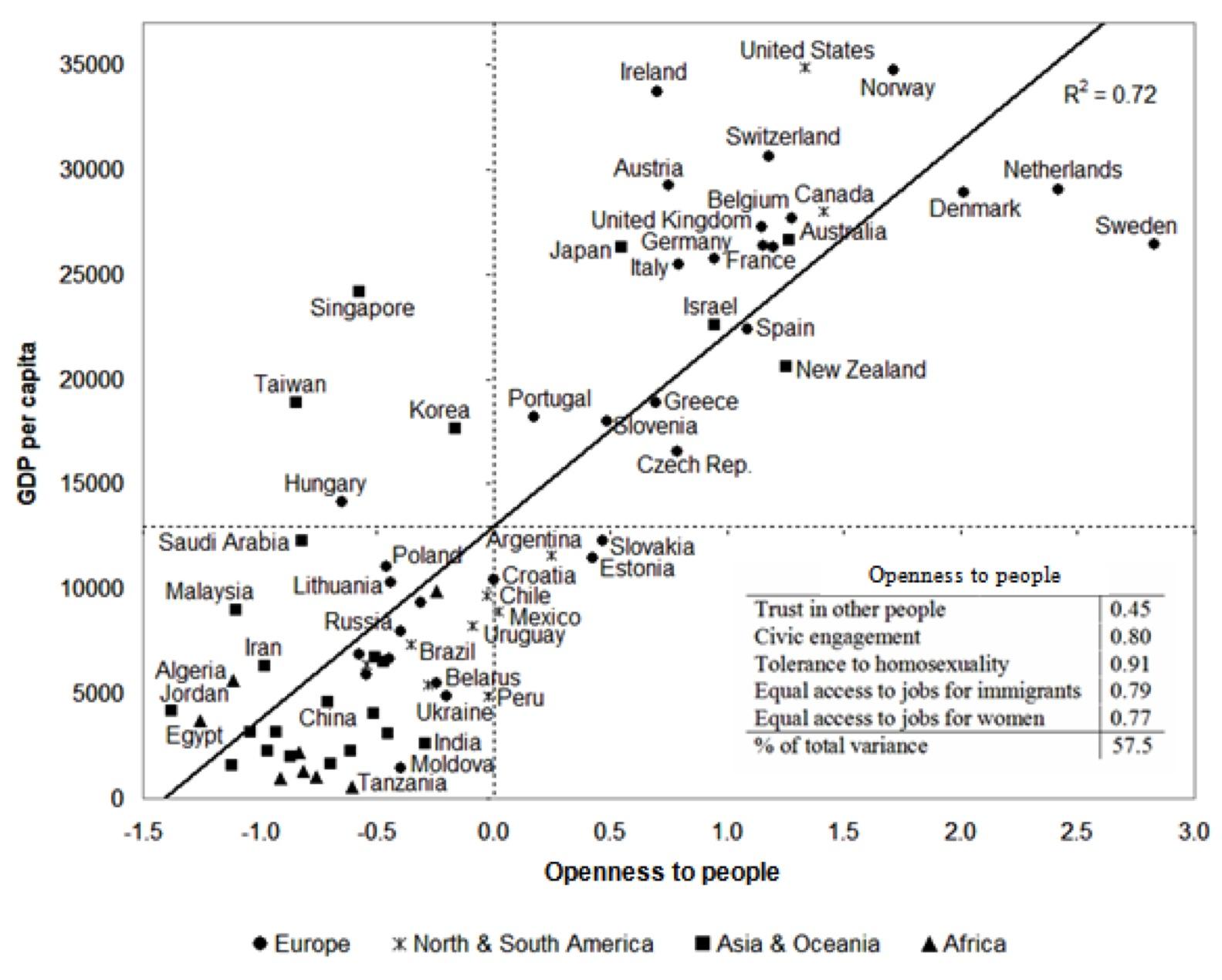 Source:  Fagerberg 2010